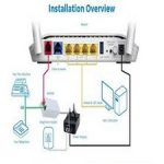 Router TP-Link 2 -Installation